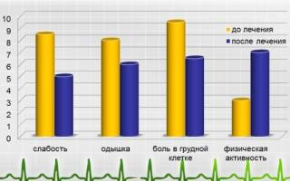 Санатории после инфаркта подмосковье