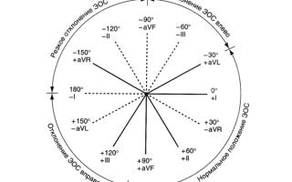 Угол альфа на экг таблица