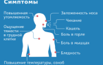 Симптомы короновируса