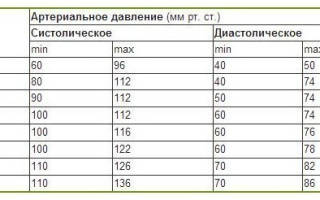 Артериальное давление 111 на 66